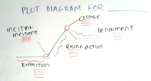 Plot diagram mr turners english this ccuart Images