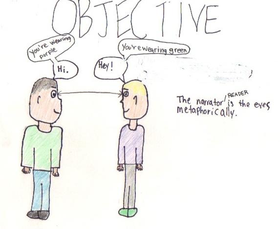 Objective Pov Mr Turner S English